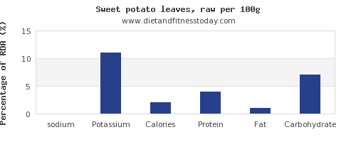 sodium and nutrition facts in sweet potato per 100g