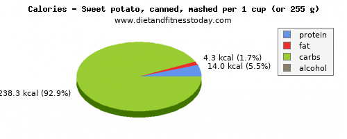 sugar, calories and nutritional content in sweet potato