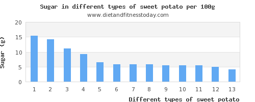 sweet potato sugar per 100g