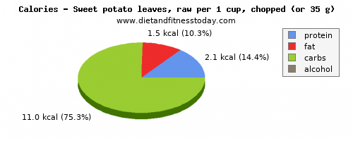 vitamin c, calories and nutritional content in sweet potato