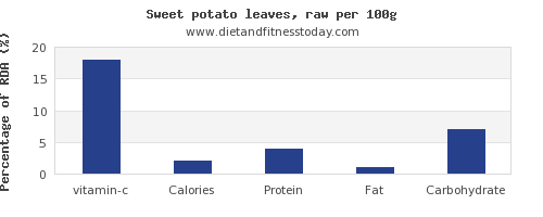 vitamin c and nutrition facts in sweet potato per 100g