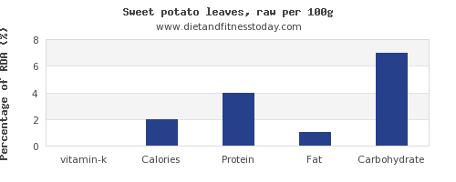 vitamin k and nutrition facts in sweet potato per 100g