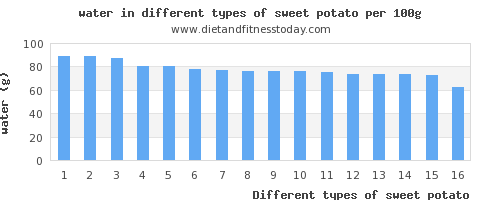sweet potato water per 100g