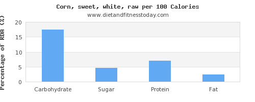 carbs and nutrition facts in sweet corn per 100 calories
