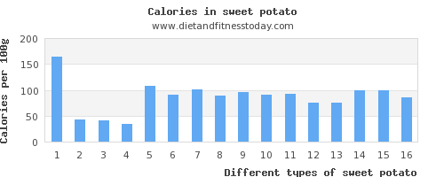 sweet potato fat per 100g