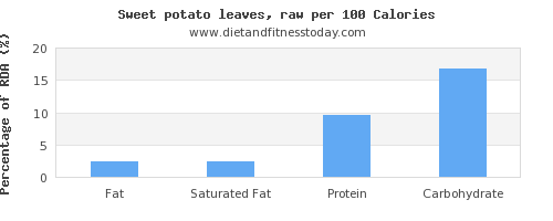 fat and nutrition facts in sweet potato per 100 calories