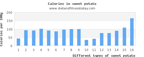 sweet potato phosphorus per 100g