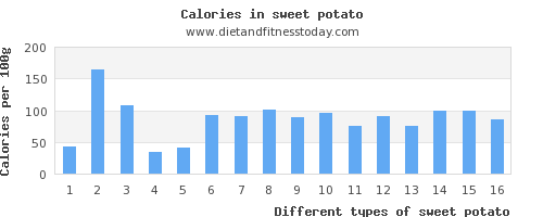 sweet potato polyunsaturated fat per 100g