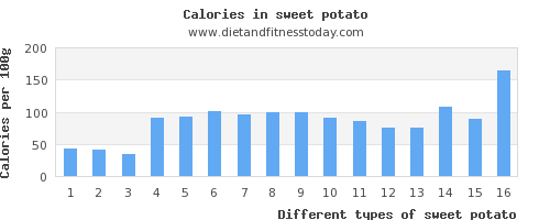 sweet potato protein per 100g