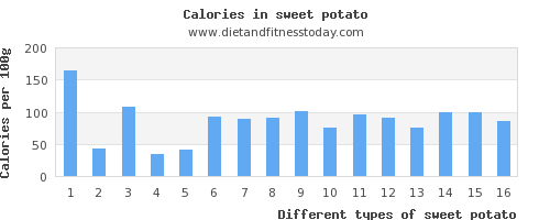 sweet potato saturated fat per 100g