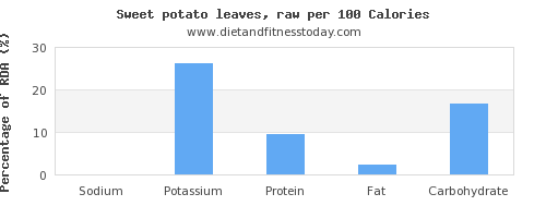 sodium and nutrition facts in sweet potato per 100 calories