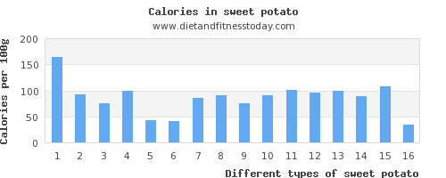 sweet potato vitamin d per 100g