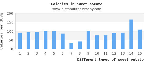 sweet potato zinc per 100g