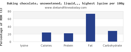 lysine and nutrition facts in sweets per 100g