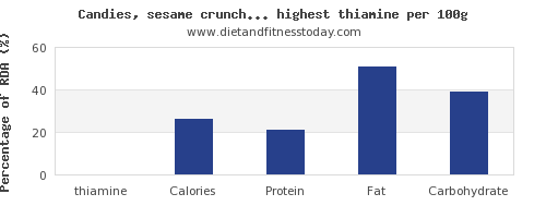 thiamine and nutrition facts in sweets per 100g
