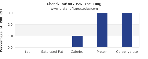 fat and nutrition facts in swiss chard per 100g
