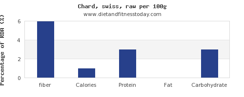 fiber and nutrition facts in swiss chard per 100g