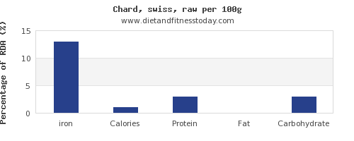 iron and nutrition facts in swiss chard per 100g
