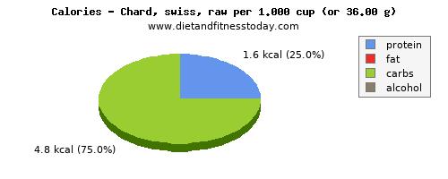 Swiss chard Nutritional Value per 100g