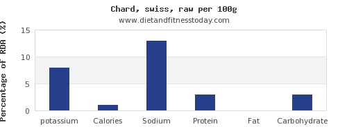 potassium and nutrition facts in swiss chard per 100g
