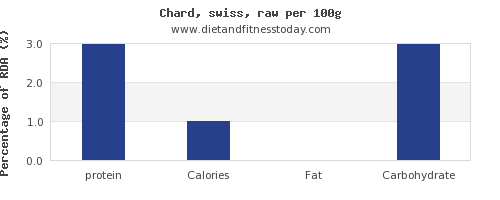 protein and nutrition facts in swiss chard per 100g