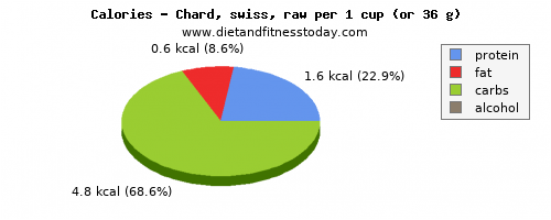 vitamin a, calories and nutritional content in swiss chard