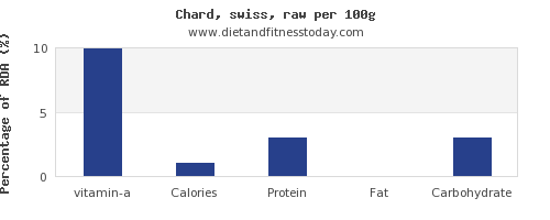 vitamin a and nutrition facts in swiss chard per 100g