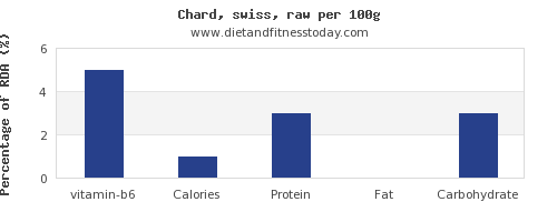 vitamin b6 and nutrition facts in swiss chard per 100g