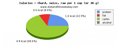 water, calories and nutritional content in swiss chard