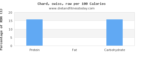 protein and nutrition facts in swiss chard per 100 calories