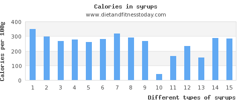 syrups monounsaturated fat per 100g