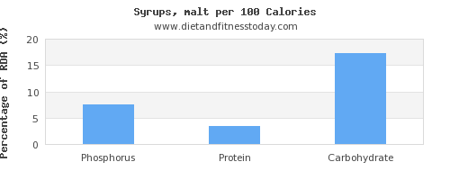 phosphorus and nutrition facts in syrups per 100 calories