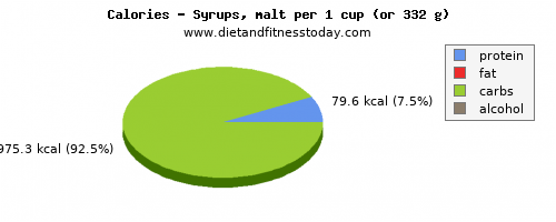 potassium, calories and nutritional content in syrups