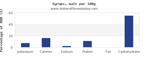 potassium and nutrition facts in syrups per 100g