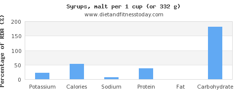 potassium and nutritional content in syrups