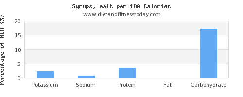 potassium and nutrition facts in syrups per 100 calories