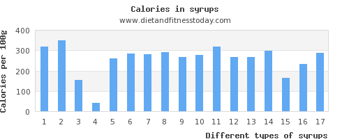syrups protein per 100g