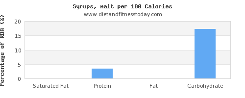 saturated fat and nutrition facts in syrups per 100 calories