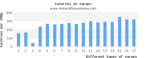 syrups water per 100g