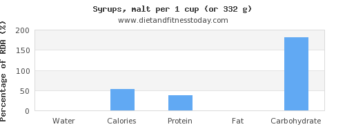 water and nutritional content in syrups