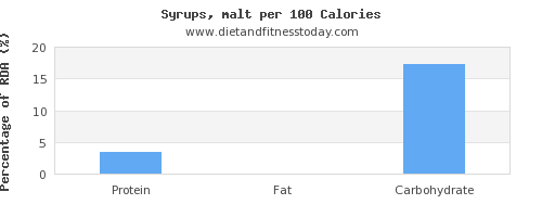 water and nutrition facts in syrups per 100 calories