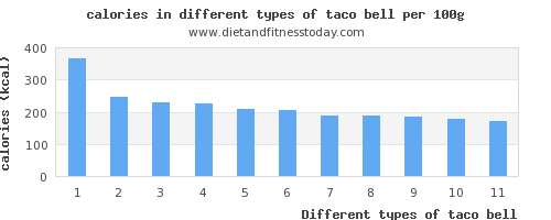 taco bell nutritional value per 100g