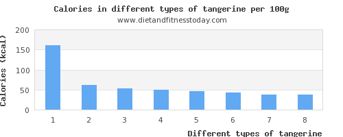 tangerine nutritional value per 100g