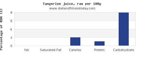 fat and nutrition facts in tangerine per 100g