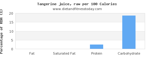 fat and nutrition facts in tangerine per 100 calories