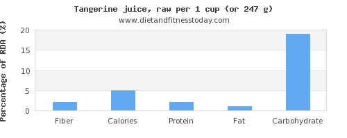 fiber and nutritional content in tangerine