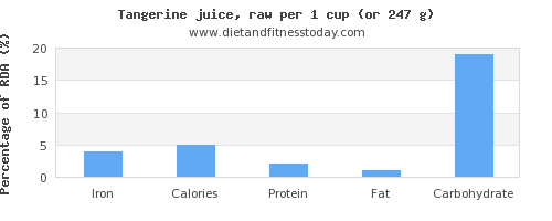 iron and nutritional content in tangerine