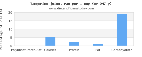 polyunsaturated fat and nutritional content in tangerine