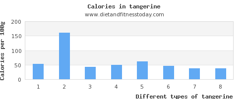tangerine polyunsaturated fat per 100g