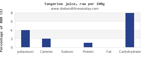 potassium and nutrition facts in tangerine per 100g